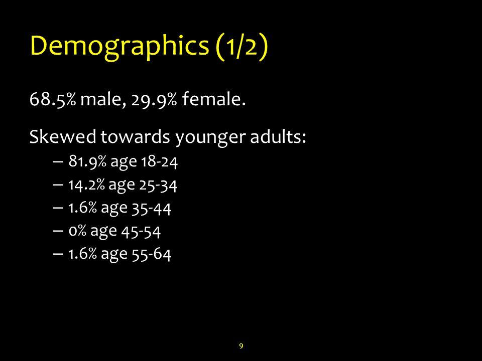 Demographics (1/2) 68.5% male, 29.9% female.