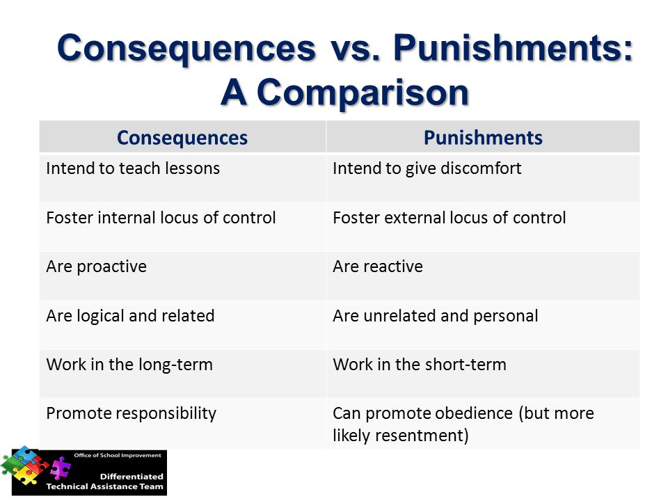 Consequences vs. Punishments: A Comparison ConsequencesPunishments Intend to teach lessonsIntend to give discomfort Foster internal locus of controlFo