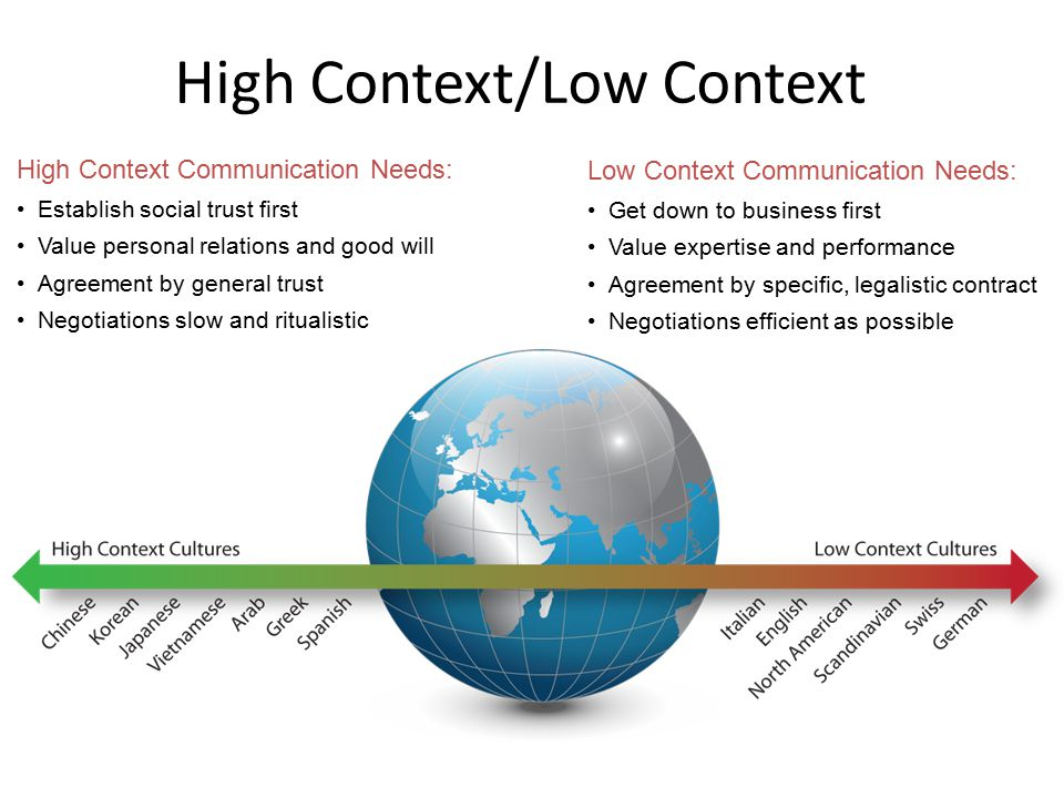 High Context/Low Context High Context Communication Needs: Establish social trust first Value personal relations and good will Agreement by general trust Negotiations slow and ritualistic Low Context Communication Needs: Get down to business first Value expertise and performance Agreement by specific, legalistic contract Negotiations efficient as possible 94