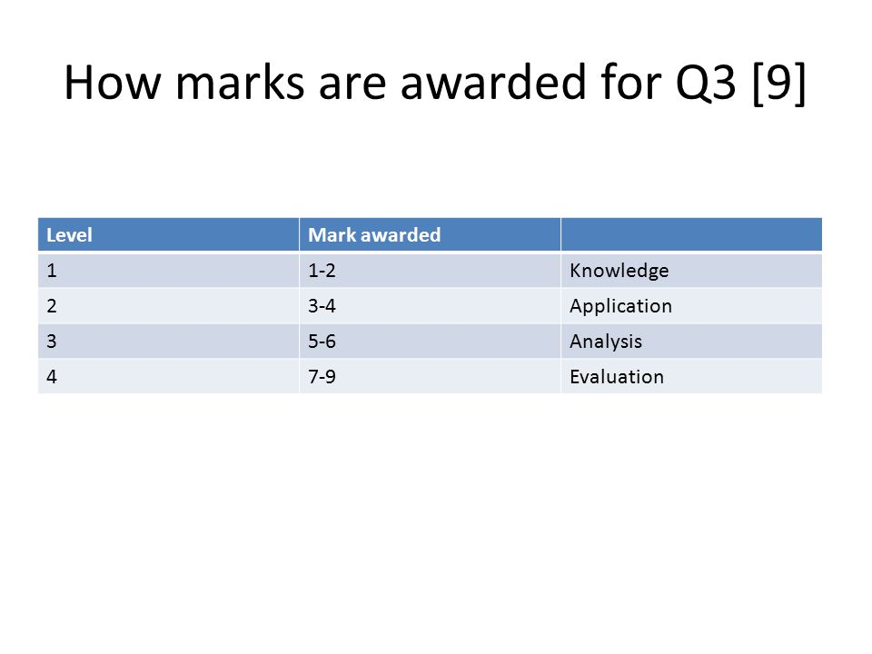 How marks are awarded for Q3 [9] LevelMark awarded 11-2Knowledge 23-4Application 35-6Analysis 47-9Evaluation