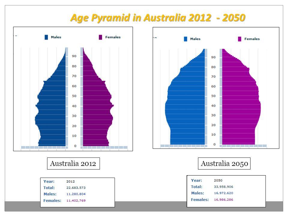 Australia 2012Australia 2050 Age Pyramid in Australia 2012 - 2050