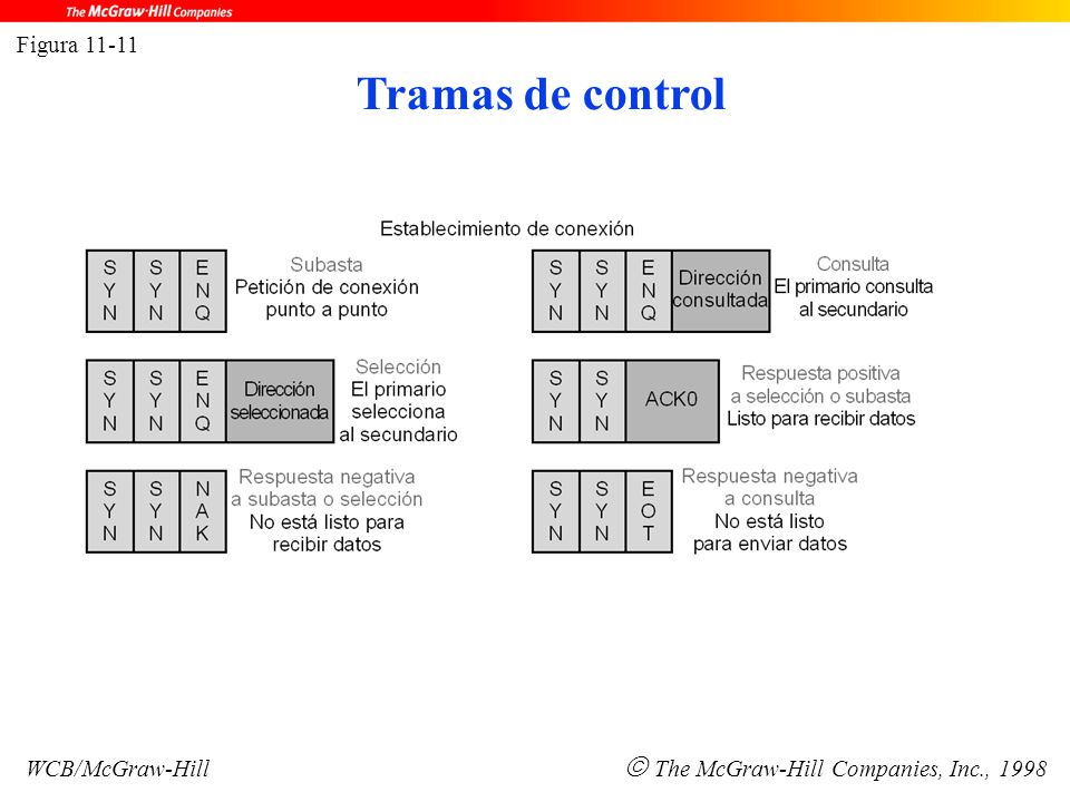 Figura 11-11 WCB/McGraw-Hill  The McGraw-Hill Companies, Inc., 1998 Tramas de control