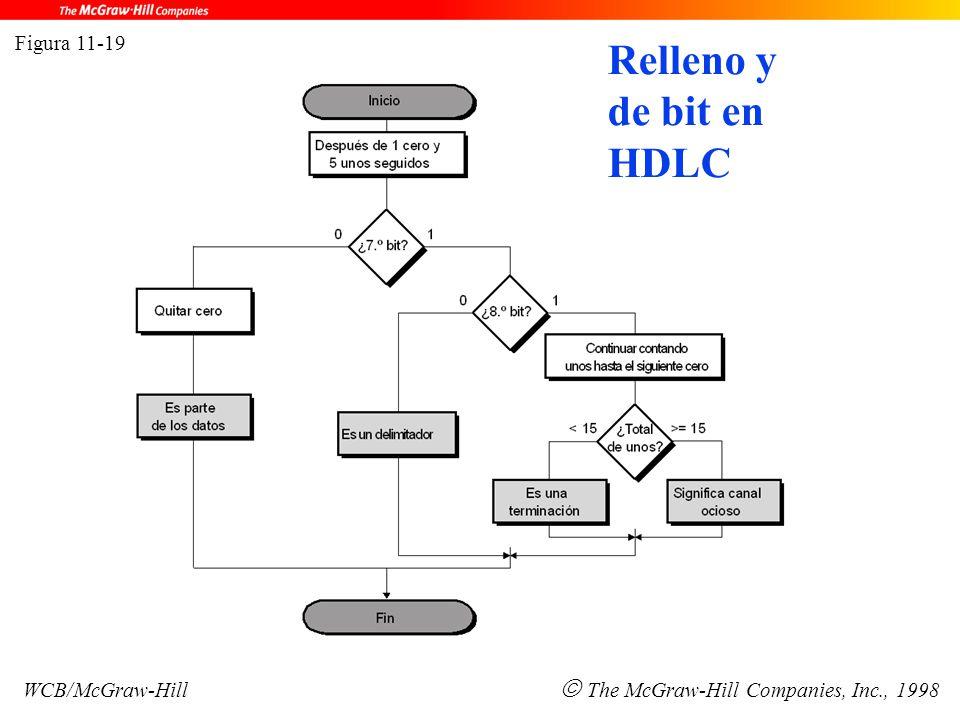Figura 11-19 WCB/McGraw-Hill  The McGraw-Hill Companies, Inc., 1998 Relleno y de bit en HDLC