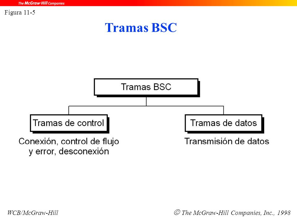 Figura 11-5 WCB/McGraw-Hill  The McGraw-Hill Companies, Inc., 1998 Tramas BSC