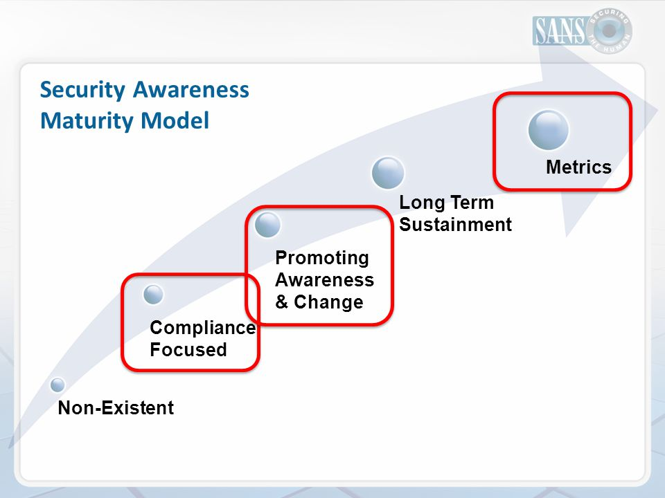 Non-Existent Compliance Focused Promoting Awareness & Change Long Term Sustainment Metrics Security Awareness Maturity Model