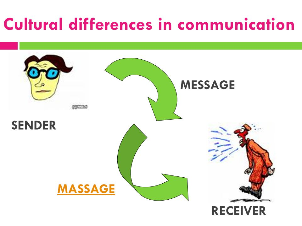 Cultural differences in communication SENDER RECEIVER MESSAGE MASSAGE
