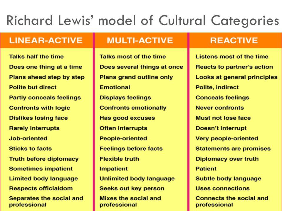 Richard Lewis' model of Cultural Categories