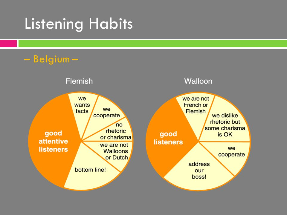 Listening Habits – Belgium –