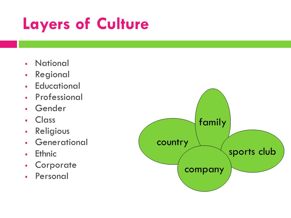 Layers of Culture  National  Regional  Educational  Professional  Gender  Class  Religious  Generational  Ethnic  Corporate  Personal count