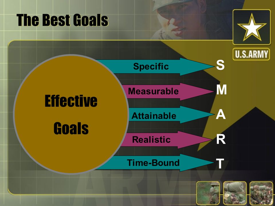 Goal Setting Theory  Behavior results from conscious goals and intentions  Goals influence behavior by: directing energy and attention sustaining ef
