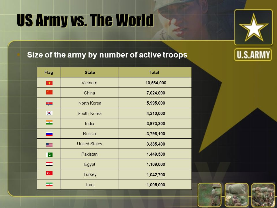 US Army vs. The World