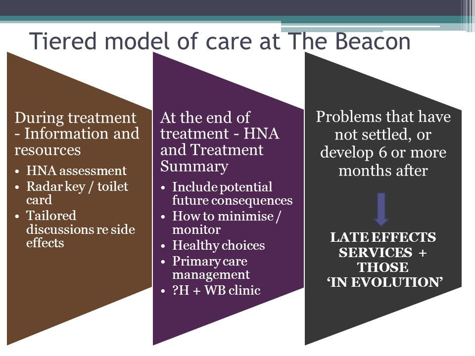 Tiered model of care at The Beacon During treatment - Information and resources HNA assessment Radar key / toilet card Tailored discussions re side effects At the end of treatment - HNA and Treatment Summary Include potential future consequences How to minimise / monitor Healthy choices Primary care management H + WB clinic Problems that have not settled, or develop 6 or more months after LATE EFFECTS SERVICES + THOSE 'IN EVOLUTION'