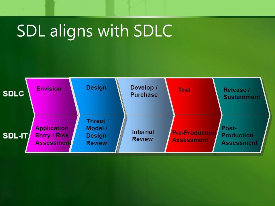 SDL aligns with SDLC SDLC SDL-IT Envision Application Entry / Risk Assessment Threat Model / Design Review Design Internal Review Develop / Purchase Pre-Production Assessment TestRelease / Sustainment Post- Production Assessment