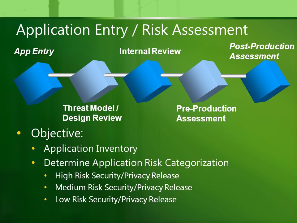 Application Entry / Risk Assessment Objective: Application Inventory Determine Application Risk Categorization High Risk Security/Privacy Release Medium Risk Security/Privacy Release Low Risk Security/Privacy Release Threat Model / Design Review Internal Review Pre-Production Assessment Post-Production Assessment App Entry