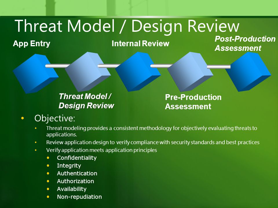 Threat Model / Design Review Objective: Threat modeling provides a consistent methodology for objectively evaluating threats to applications.
