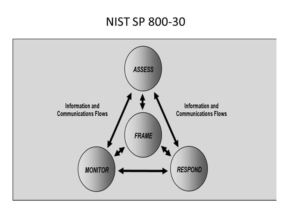 NIST SP 800-30