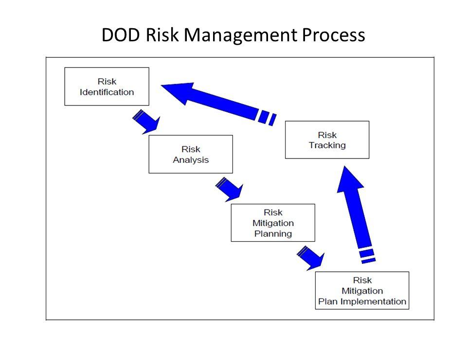 DOD Risk Management Process