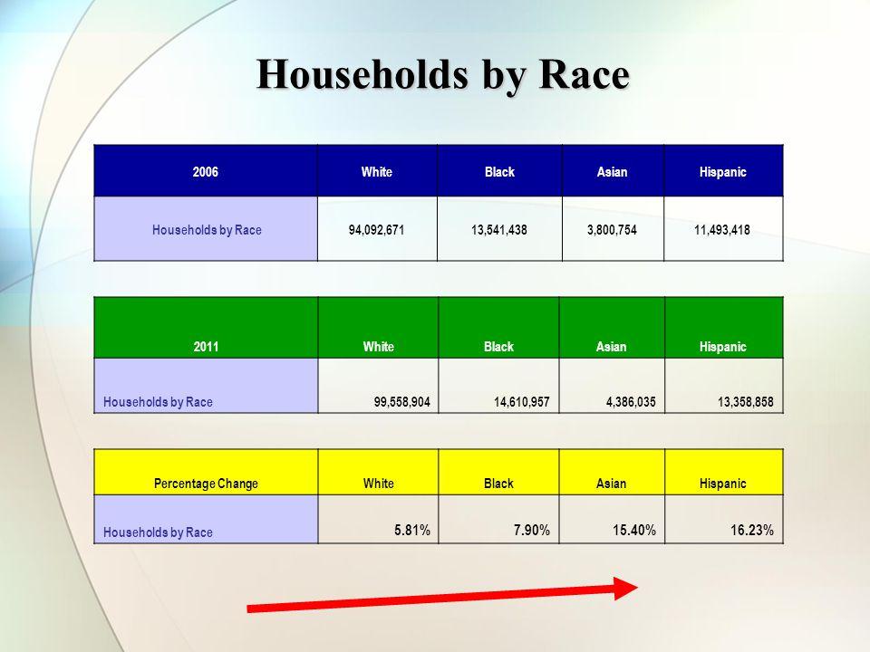 Households by Race 2006WhiteBlackAsianHispanic Households by Race94,092,67113,541,4383,800,75411,493,418 Percentage ChangeWhiteBlackAsianHispanic Hous
