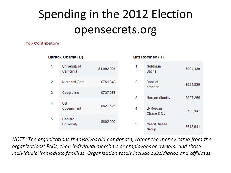 NOTE: The organizations themselves did not donate, rather the money came from the organizations' PACs, their individual members or employees or owners
