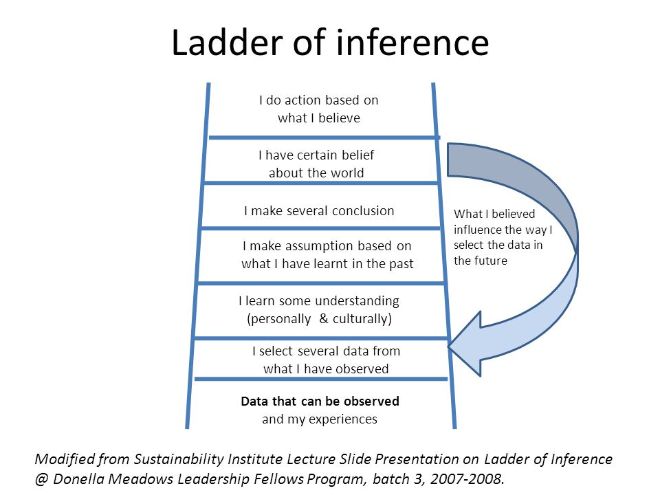 Ladder of inference I do action based on what I believe I have certain belief about the world I make several conclusion I make assumption based on what I have learnt in the past I learn some understanding (personally & culturally) I select several data from what I have observed Data that can be observed and my experiences What I believed influence the way I select the data in the future Modified from Sustainability Institute Lecture Slide Presentation on Ladder of Inference @ Donella Meadows Leadership Fellows Program, batch 3, 2007-2008.