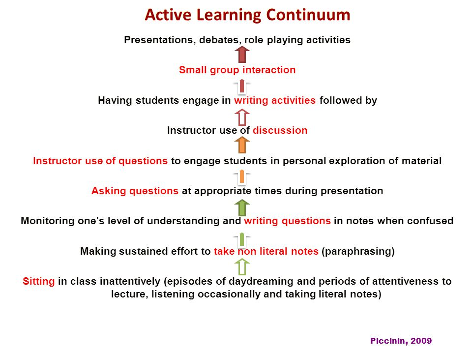 Active Learning Continuum Presentations, debates, role playing activities Small group interaction Having students engage in writing activities followe