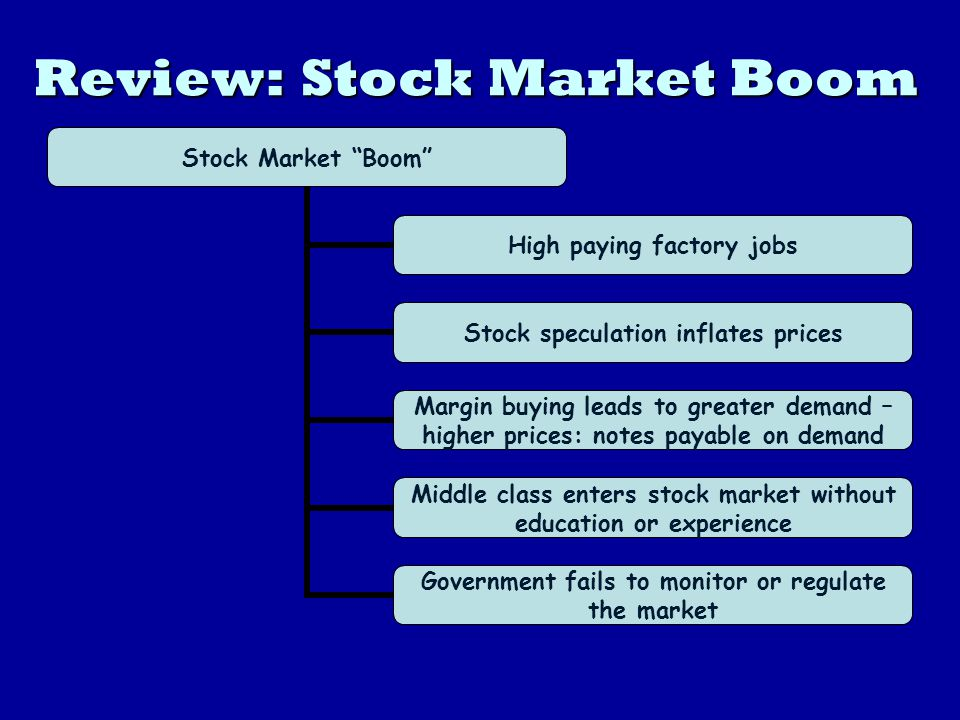 Review: Stock Market Boom Stock Market Boom High paying factory jobs Stock speculation inflates prices Margin buying leads to greater demand – higher prices: notes payable on demand Middle class enters stock market without education or experience Government fails to monitor or regulate the market