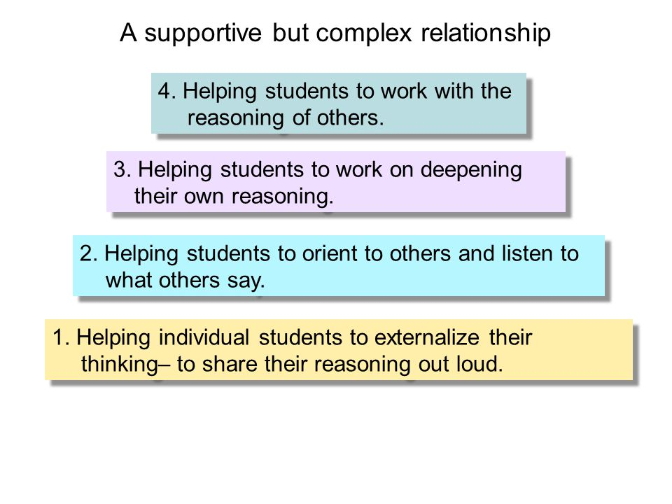 1. Helping individual students to externalize their thinking– to share their reasoning out loud. 3. Helping students to work on deepening their own re