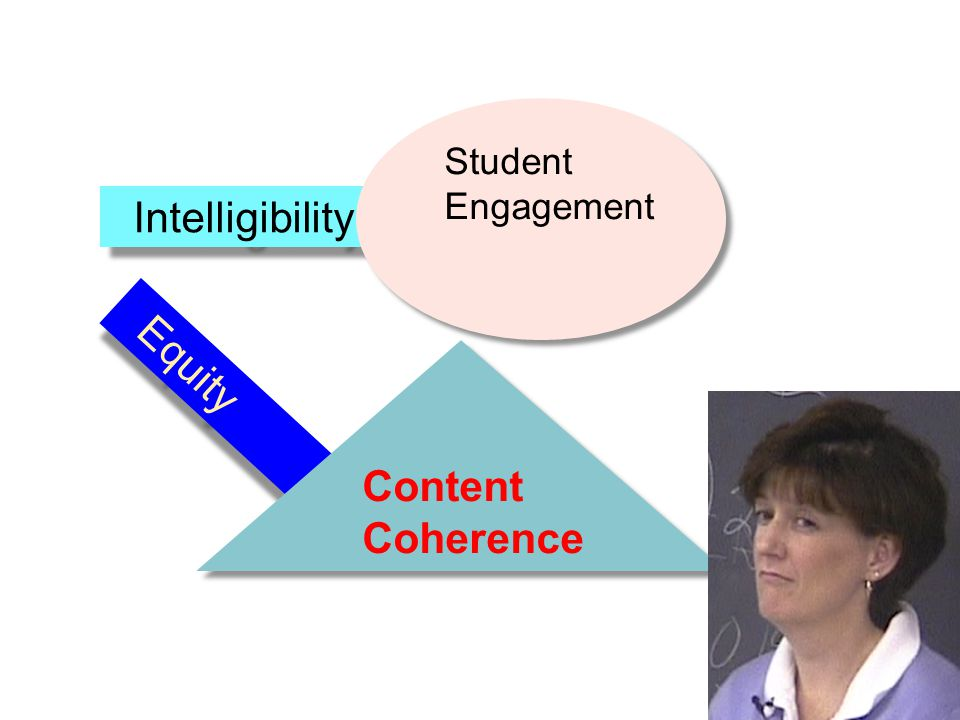 Equity Intelligibility Content Coherence Content Coherence Student Engagement