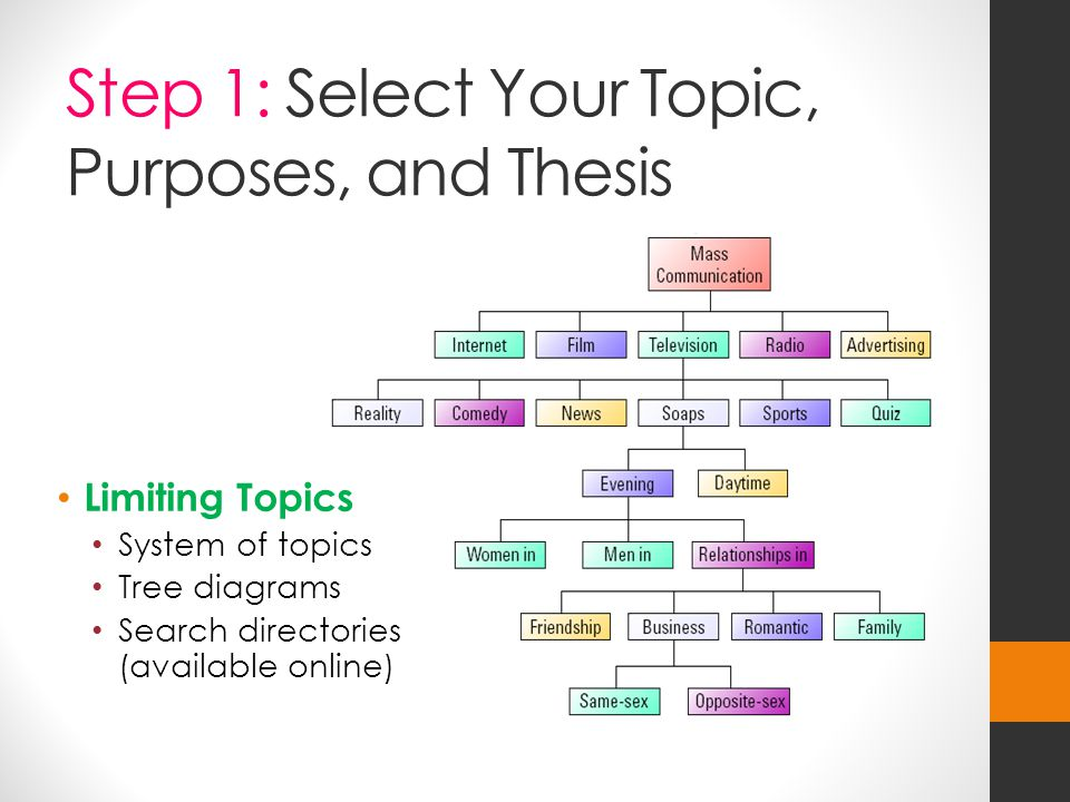Step 1: Select Your Topic, Purposes, and Thesis Limiting Topics System of topics Tree diagrams Search directories (available online)