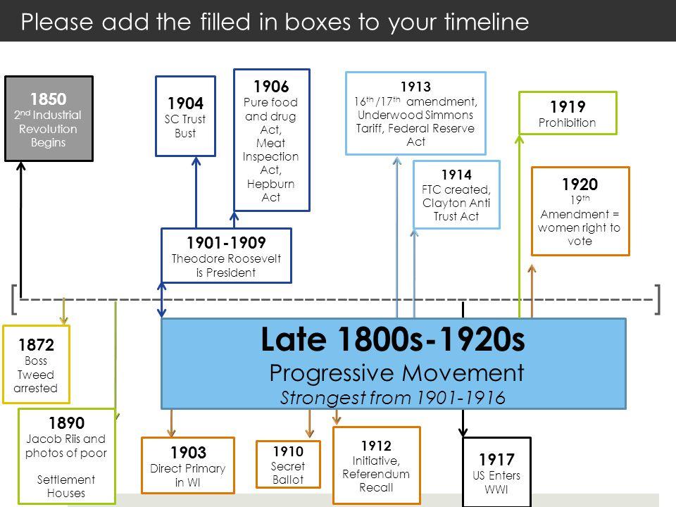 [----------------------------------------------------------] 1850 2 nd Industrial Revolution Begins 1901-1909 Theodore Roosevelt is President 1890 Jac