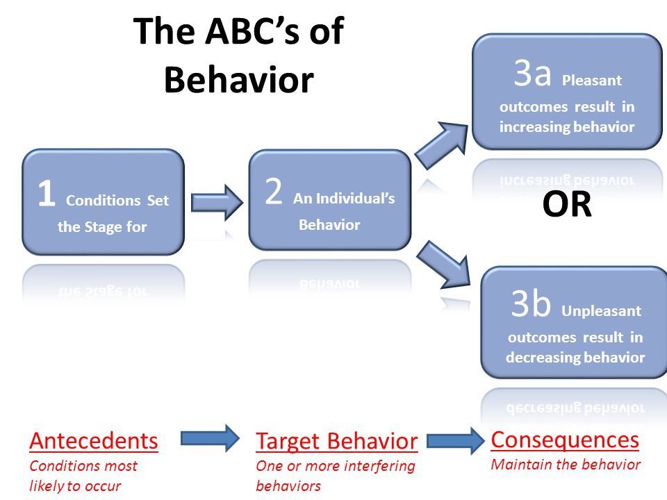 OR The ABC's of Behavior Antecedents Conditions most likely to occur Target Behavior One or more interfering behaviors Consequences Maintain the behav