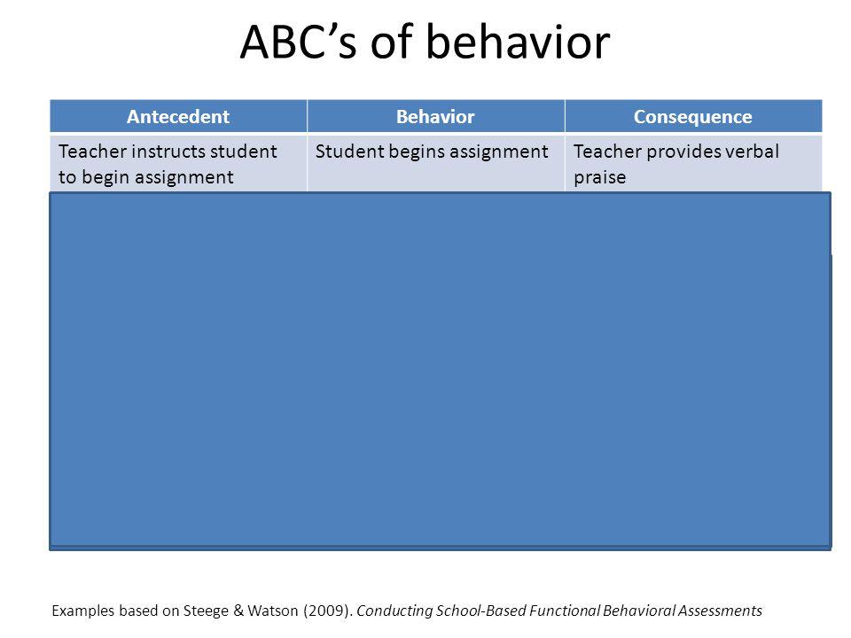 ABC's of behavior AntecedentBehaviorConsequence Teacher instructs student to begin assignment Student begins assignmentTeacher provides verbal praise