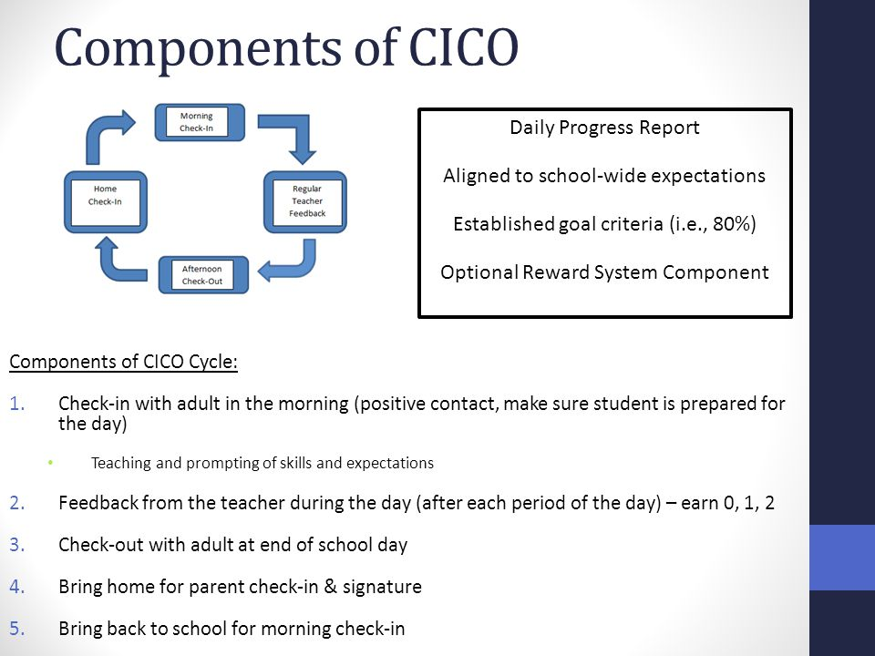 Components of CICO Components of CICO Cycle: 1.Check-in with adult in the morning (positive contact, make sure student is prepared for the day) Teachi