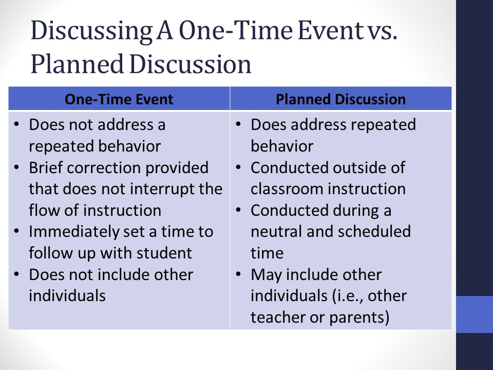 Discussing A One-Time Event vs. Planned Discussion One-Time EventPlanned Discussion Does not address a repeated behavior Brief correction provided tha