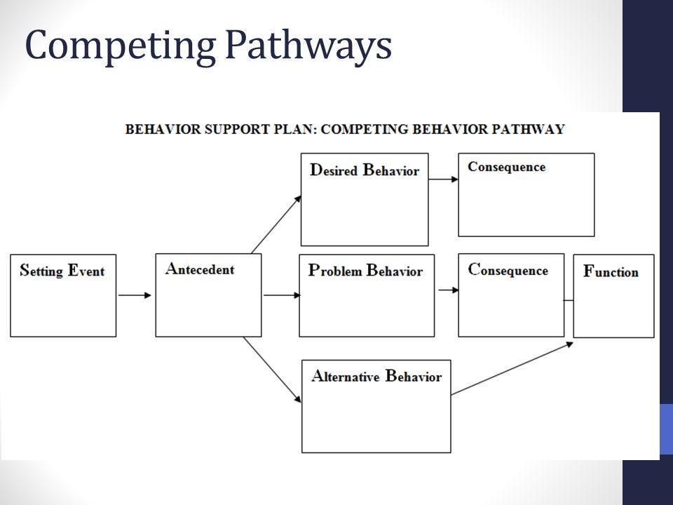 Competing Pathways