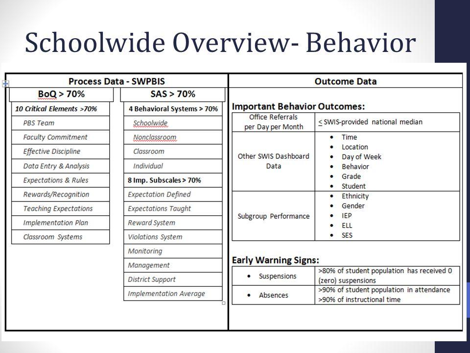 Schoolwide Overview- Behavior