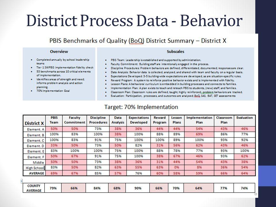 District Process Data - Behavior