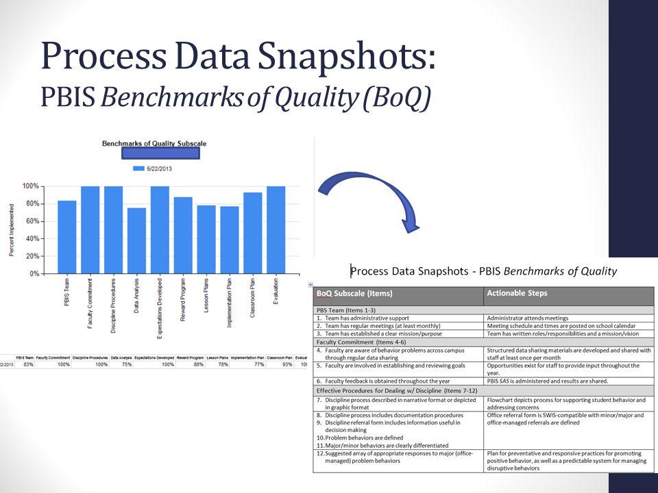Process Data Snapshots: PBIS Benchmarks of Quality (BoQ)