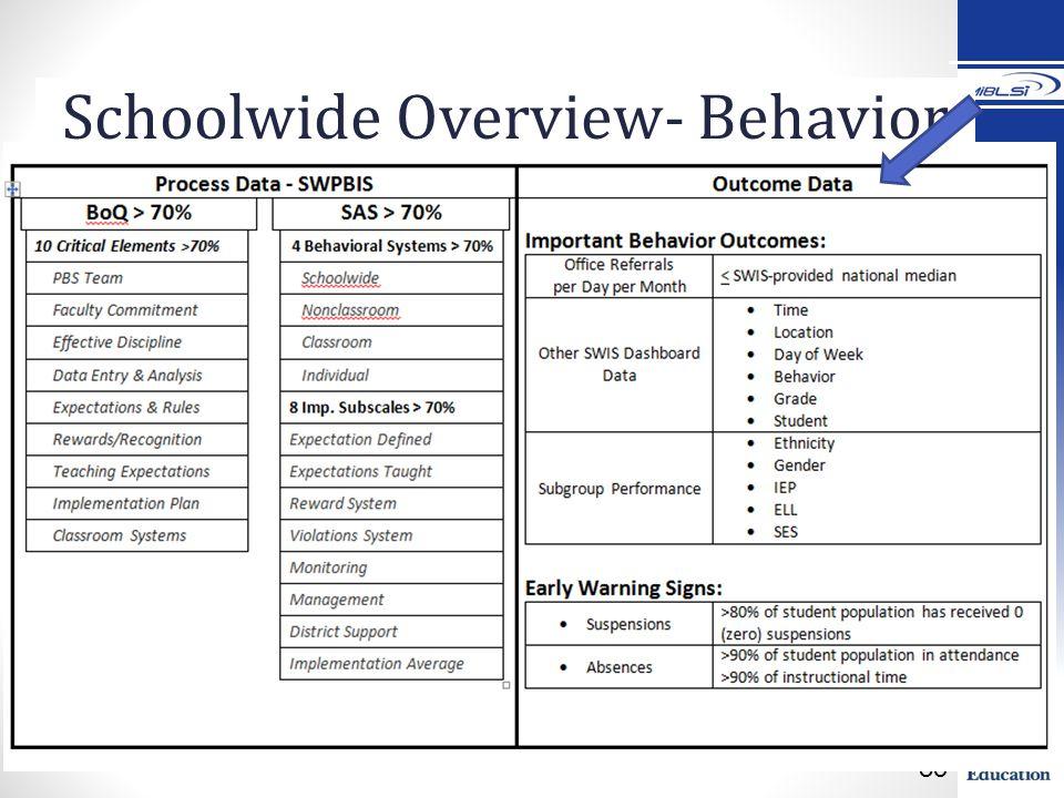 85 Schoolwide Overview- Behavior