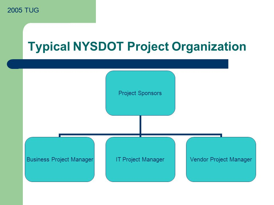 2005 TUG Typical NYSDOT Project Organization Project Sponsors Business Project Manager IT Project Manager Vendor Project Manager