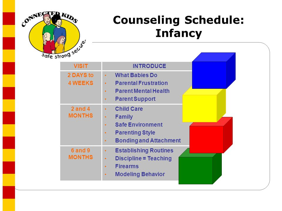Infancy 1-7 Early caregiver relationships set the stage for future relationships Securely attached young children have an easier time developing positive, supportive relationships Emerging evidence shows that securely attached young children are found to have more 8-15 : Balanced self-concept Advanced memory processes Sophisticated grasp of emotion Positive understanding of friendship