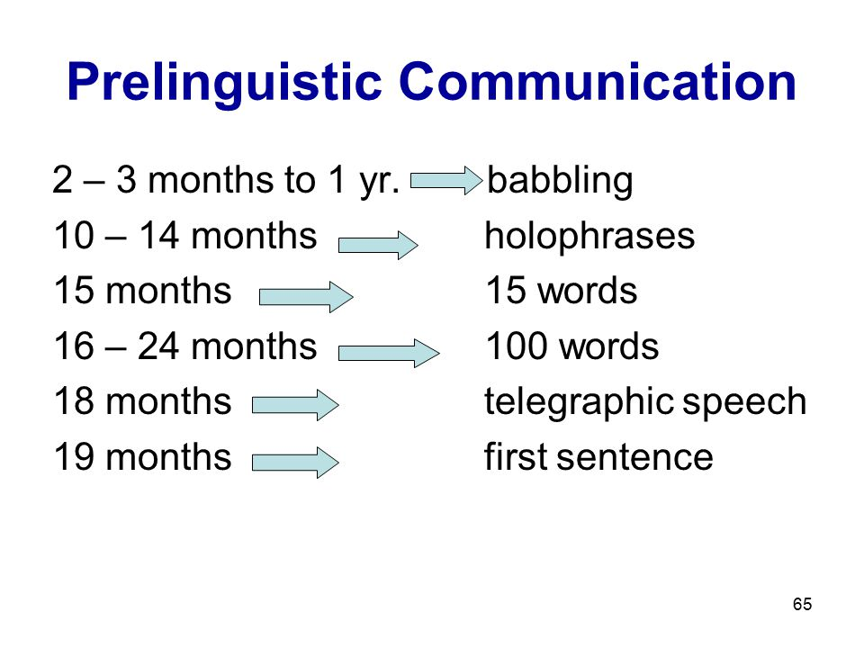 65 Prelinguistic Communication 2 – 3 months to 1 yr. babbling 10 – 14 monthsholophrases 15 months15 words 16 – 24 months100 words 18 monthstelegraphic