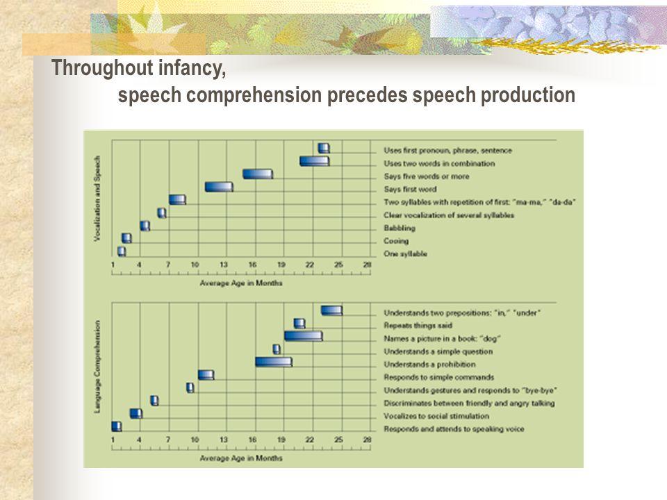 Throughout infancy, speech comprehension precedes speech production