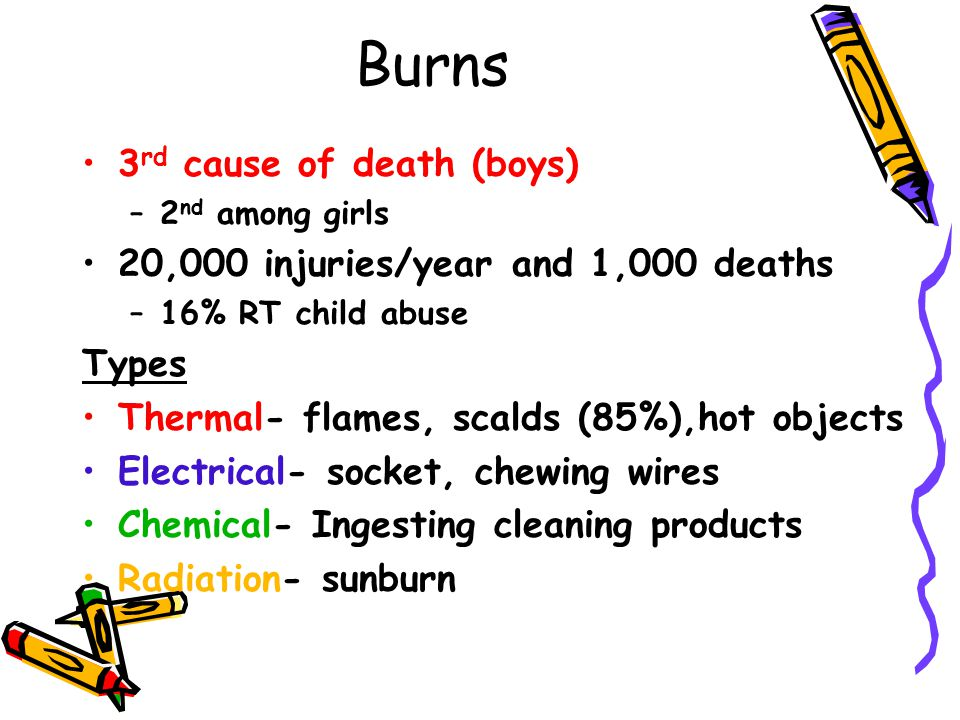 Burns 3 rd cause of death (boys) –2 nd among girls 20,000 injuries/year and 1,000 deaths –16% RT child abuse Types Thermal- flames, scalds (85%),hot o