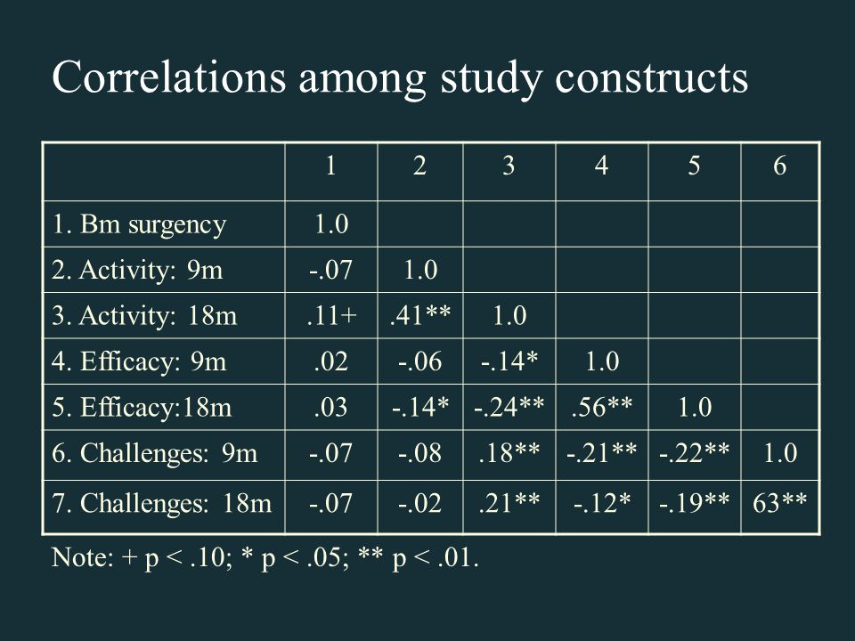 Correlations among study constructs 123456 1. Bm surgency1.0 2.