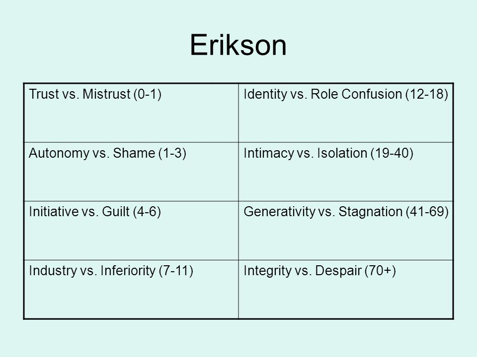 Erikson Trust vs. Mistrust (0-1)Identity vs. Role Confusion (12-18) Autonomy vs. Shame (1-3)Intimacy vs. Isolation (19-40) Initiative vs. Guilt (4-6)G