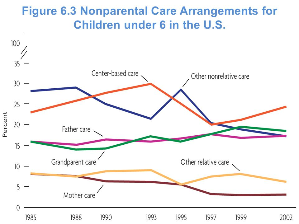 Figure 6.3 Nonparental Care Arrangements for Children under 6 in the U.S.
