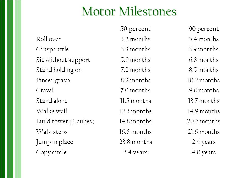 Motor Milestones 50 percent90 percent Roll over3.2 months5.4 months Grasp rattle3.3 months3.9 months Sit without support5.9 months6.8 months Stand hol
