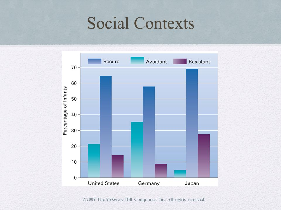 Social Contexts ©2009 The McGraw-Hill Companies, Inc. All rights reserved.