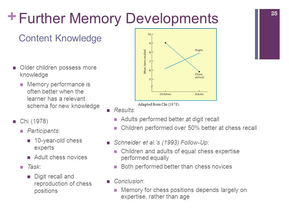 + Further Memory Developments Older children possess more knowledge Memory performance is often better when the learner has a relevant schema for new knowledge Chi (1978) Participants: 10-year-old chess experts Adult chess novices Task: Digit recall and reproduction of chess positions Results: Adults performed better at digit recall Children performed over 50% better at chess recall Schneider et al.'s (1993) Follow-Up: Children and adults of equal chess expertise performed equally Both performed better than chess novices Conclusion: Memory for chess positions depends largely on expertise, rather than age Content Knowledge 25 Adapted from Chi (1978).